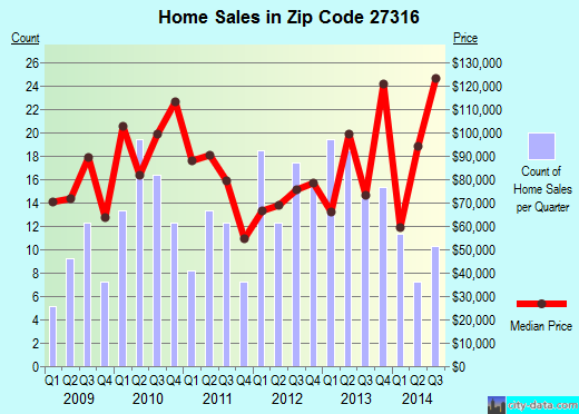 Zip code 27316 (RAMSEUR, North Carolina) real estate house value trends