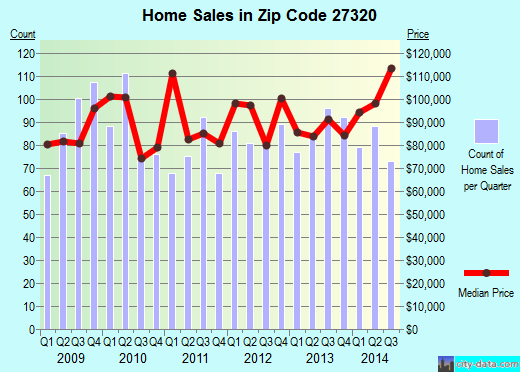 Zip code 27320 (REIDSVILLE, North Carolina) real estate house value trends