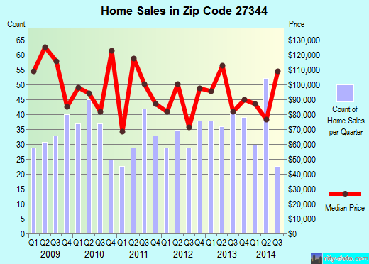 Zip code 27344 (Siler City, North Carolina) real estate house value trends