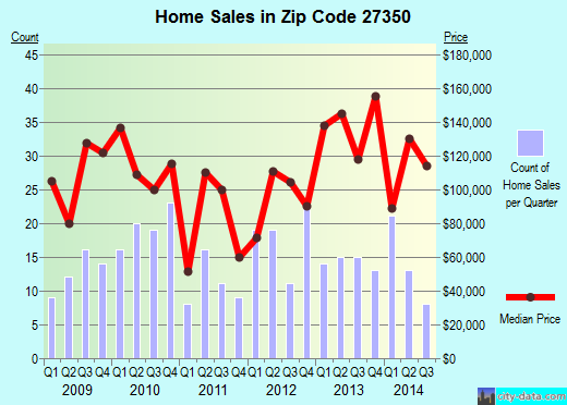 Zip code 27350 (Randleman, North Carolina) real estate house value trends