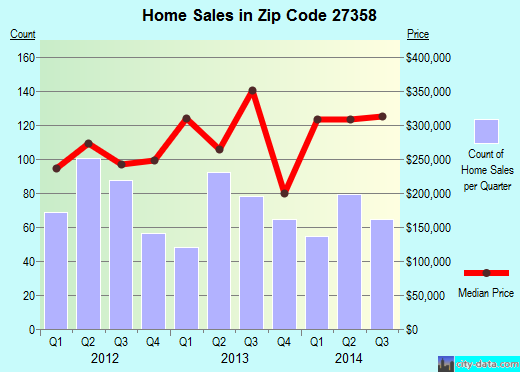 Zip code 27358 (Summerfield, North Carolina) real estate house value trends