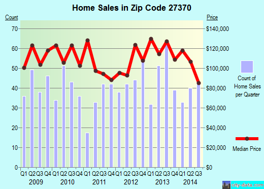 Zip code 27370 (Trinity, North Carolina) real estate house value trends
