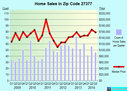 Zip code 27377 (WHITSETT, North Carolina) real estate house value trends