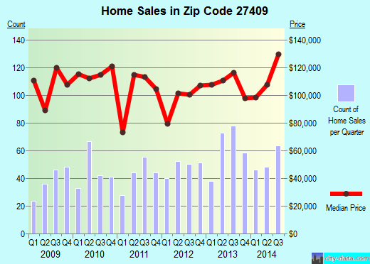 Zip code 27409 (GREENSBORO, North Carolina) real estate house value trends