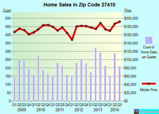 Zip code 27410 (Greensboro, North Carolina) real estate house value trends