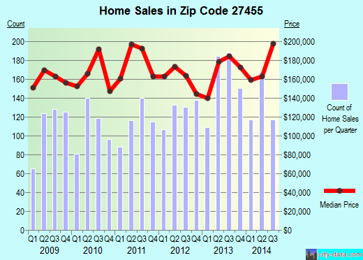 Zip code 27455 (Greensboro, North Carolina) real estate house value trends