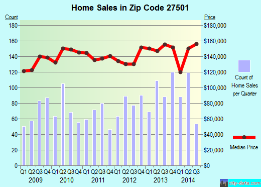Zip code 27501 (Angier, North Carolina) real estate house value trends