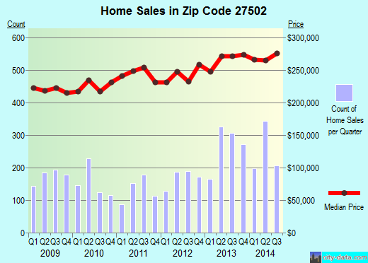 Zip code 27502 (Apex, NC) real estate house value trends