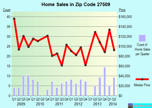 Zip code 27509 (BUTNER, North Carolina) real estate house value trends