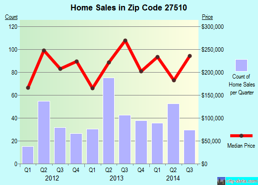 Zip code 27510 (Carrboro, North Carolina) real estate house value trends