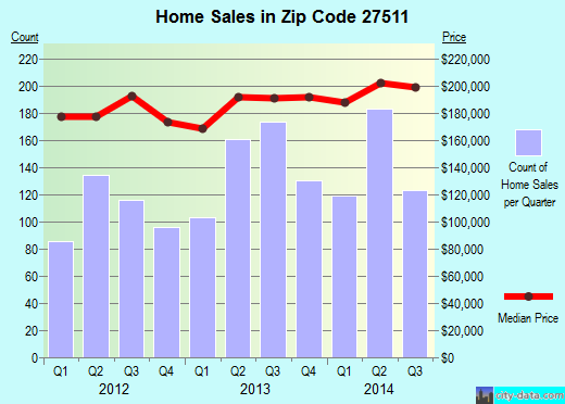 Zip code 27511 (Cary, NC) real estate house value trends
