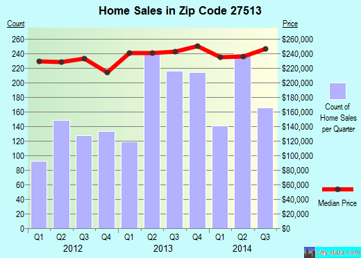 Zip code 27513 (Cary, North Carolina) real estate house value trends