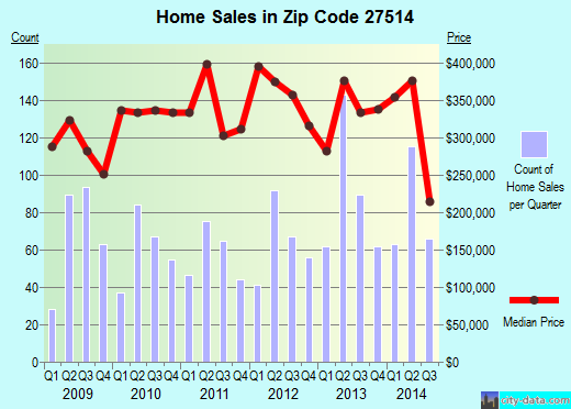 Zip code 27514 (Chapel Hill, North Carolina) real estate house value trends