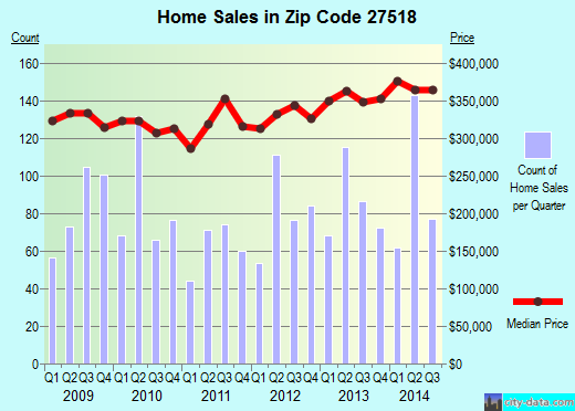 Zip code 27518 (Cary, NC) real estate house value trends