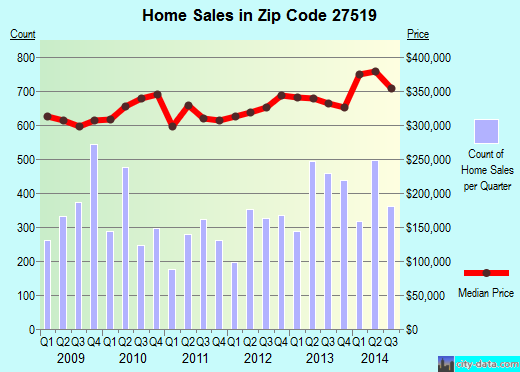 Zip code 27519 (Cary, NC) real estate house value trends