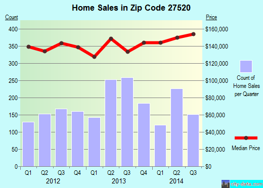 Zip code 27520 (Clayton, NC) real estate house value trends