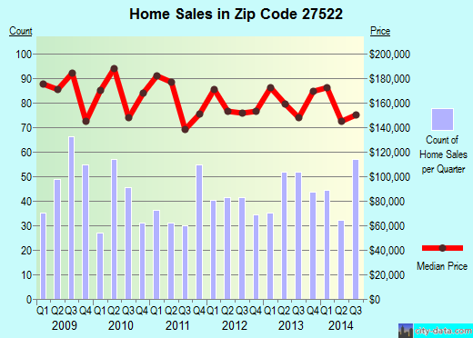Zip code 27522 (Creedmoor, NC) real estate house value trends