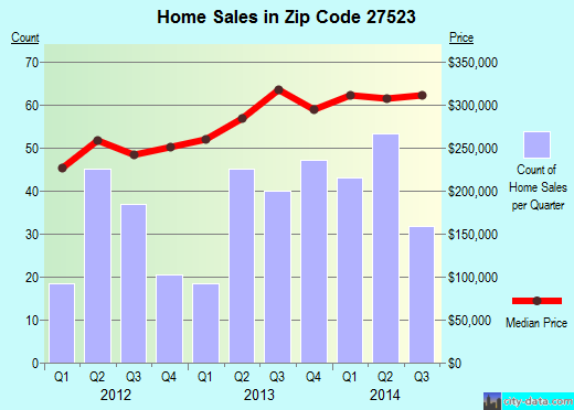 Zip code 27523 (Apex, NC) real estate house value trends