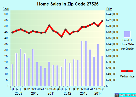 Zip code 27526 (Fuquay-Varina, North Carolina) real estate house value trends