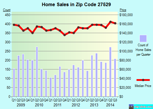 Zip code 27529 (GARNER, North Carolina) real estate house value trends