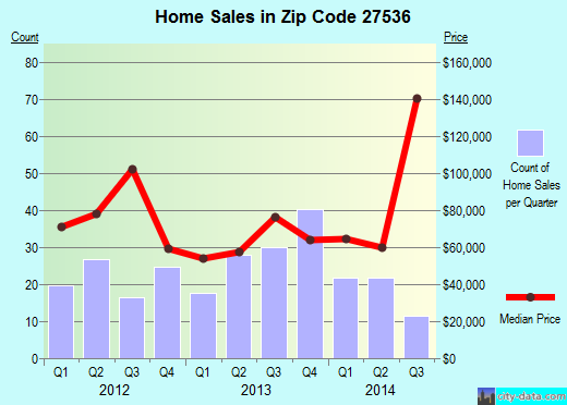 Zip code 27536 (Henderson, North Carolina) real estate house value trends