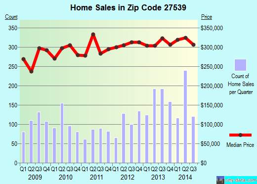 Zip code 27539 (Apex, NC) real estate house value trends