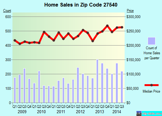 Zip code 27540 (Holly Springs, NC) real estate house value trends