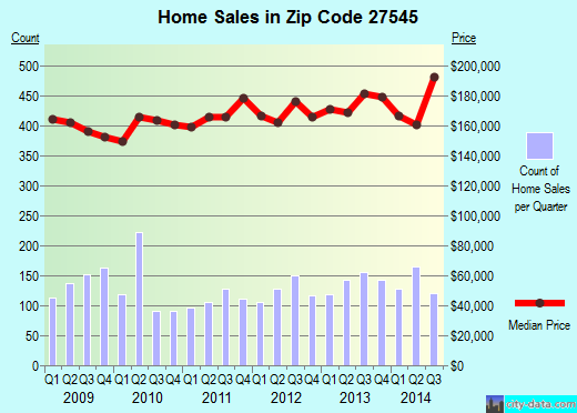 Zip code 27545 (Knightdale, North Carolina) real estate house value trends
