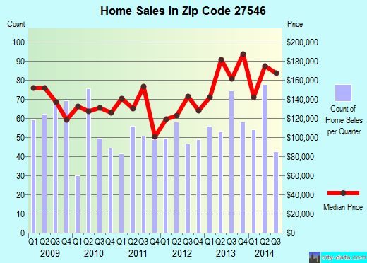 Zip code 27546 (Mamers, North Carolina) real estate house value trends