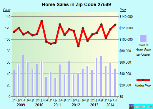 Zip code 27549 (LOUISBURG, North Carolina) real estate house value trends