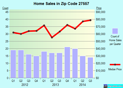 Zip code 27557 (Middlesex, North Carolina) real estate house value trends