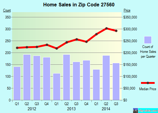 Zip code 27560 (Morrisville, NC) real estate house value trends