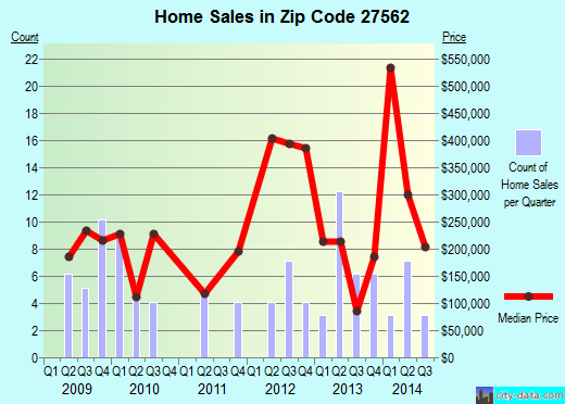 Zip code 27562 (Raleigh, NC) real estate house value trends