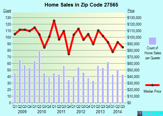 Zip code 27565 (Oxford, North Carolina) real estate house value trends