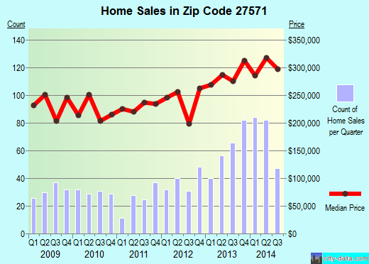 Zip code 27571 (Rolesville, NC) real estate house value trends