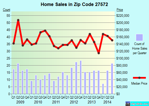 Zip code 27572 (Rougemont, North Carolina) real estate house value trends