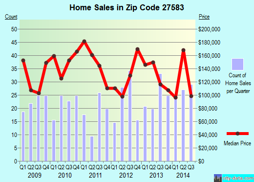 Zip code 27583 (TIMBERLAKE, North Carolina) real estate house value trends