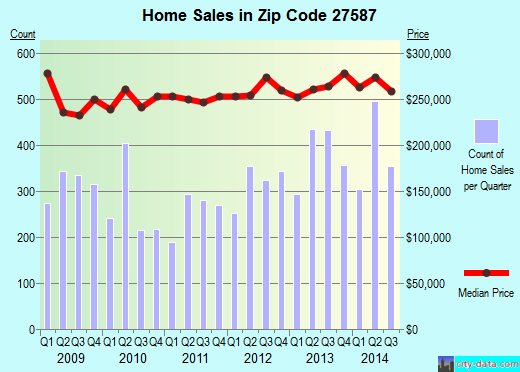 Zip code 27587 (Wake Forest, NC) real estate house value trends