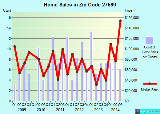 Zip code 27589 (Warrenton, North Carolina) real estate house value trends