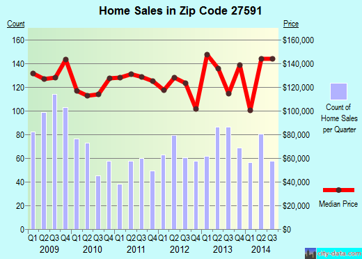 Zip code 27591 (Wendell, NC) real estate house value trends