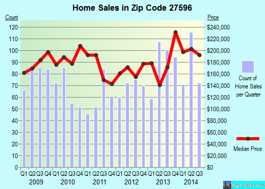 Zip code 27596 (Youngsville, NC) real estate house value trends