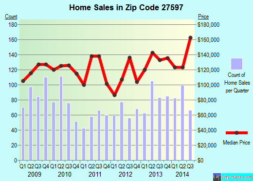 Zip code 27597 (Zebulon, North Carolina) real estate house value trends