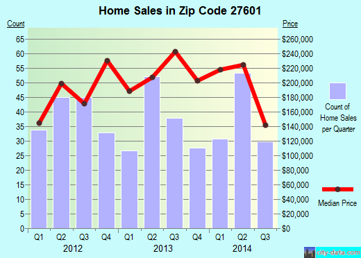 Zip code 27601 (Raleigh, NC) real estate house value trends