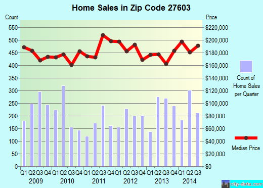 Zip code 27603 (Raleigh, NC) real estate house value trends