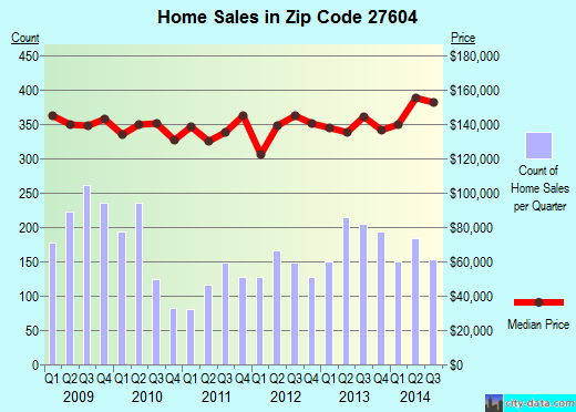 Zip code 27604 (Raleigh, NC) real estate house value trends