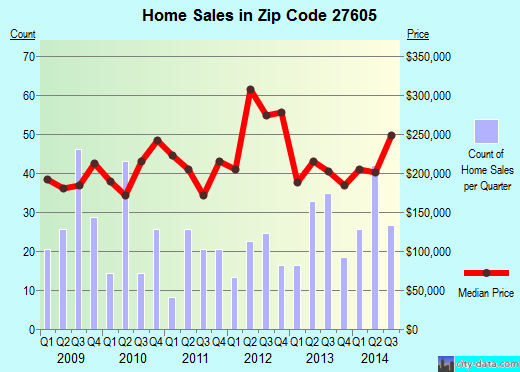 Zip code 27605 (Raleigh, NC) real estate house value trends