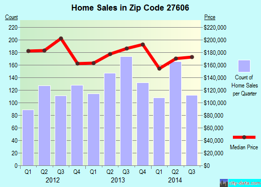 Zip code 27606 (Raleigh, North Carolina) real estate house value trends