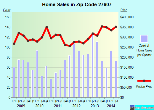 Zip code 27607 (Raleigh, NC) real estate house value trends