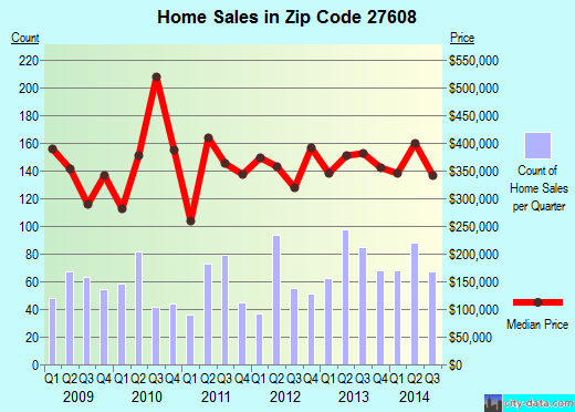 Zip code 27608 (Raleigh, NC) real estate house value trends