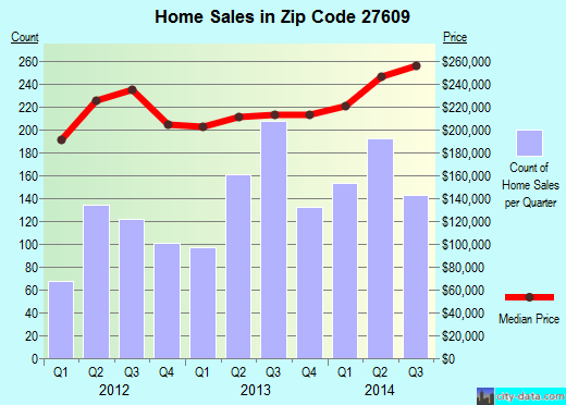 Zip code 27609 (Raleigh, North Carolina) real estate house value trends